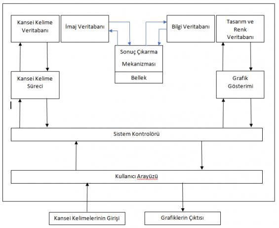 Kansei Mühendisliği aşamalarının grafiksel gösterimi