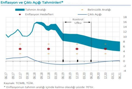 enflasyon_ve_cikti_acigi_tahminleri