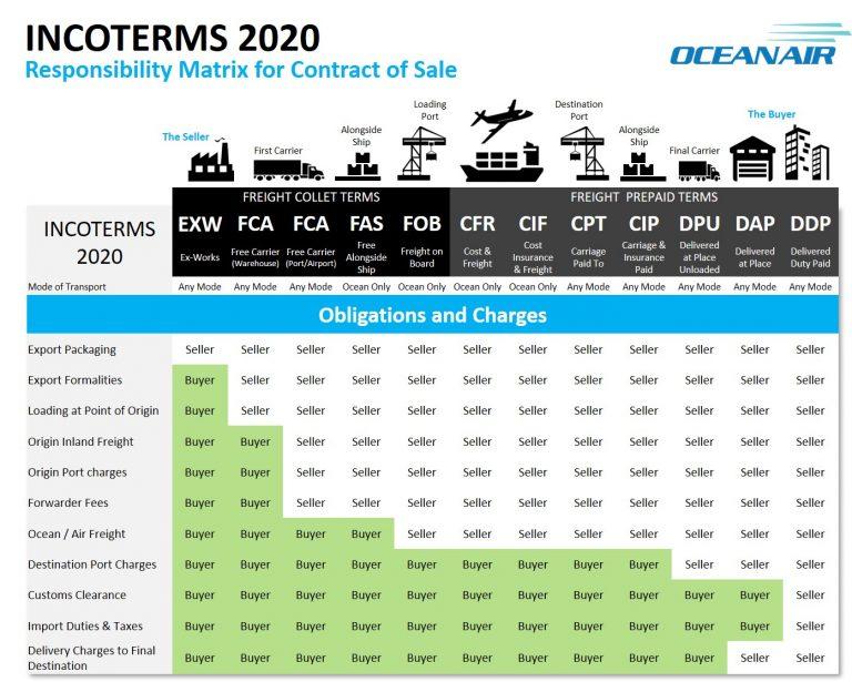 Incoterms-2020-ihracatta-teslim-şekilleri